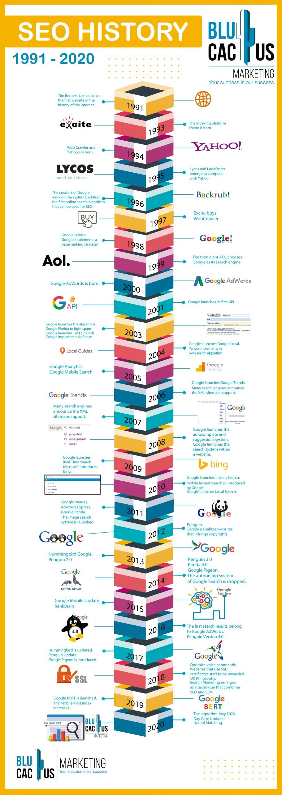 Blucactus - The History of SEO - Infographic